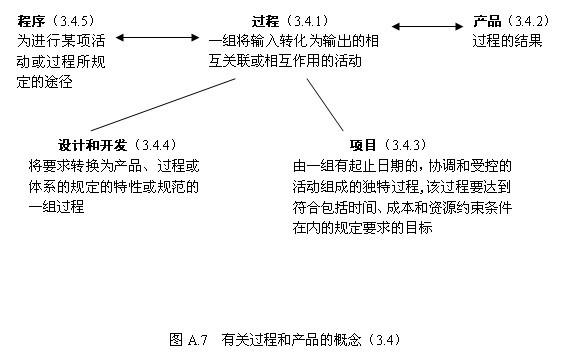 4定义标准中的术语所使用的方法|第五章:iso9001和